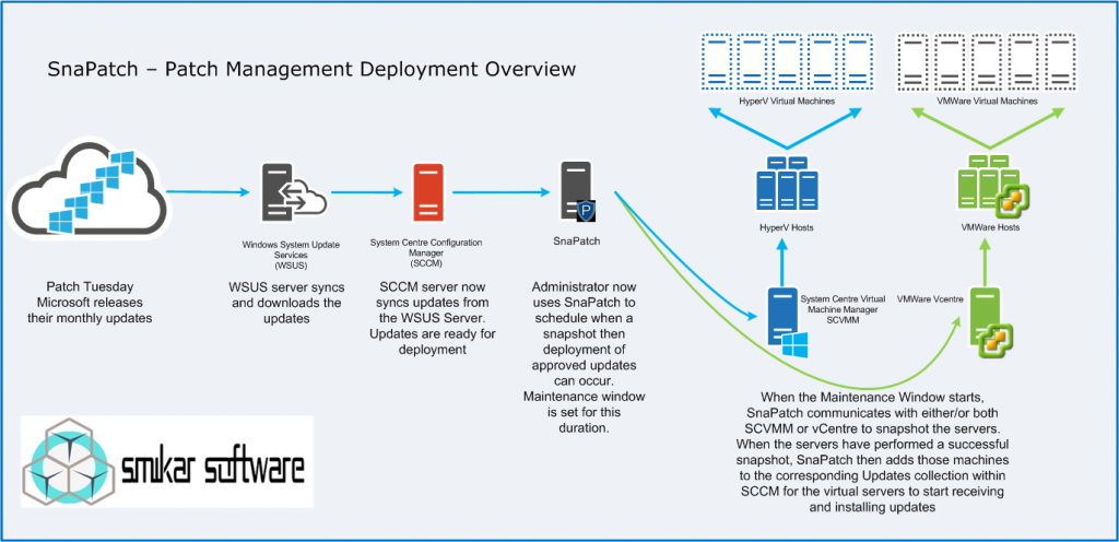 SnaPatch Deployment Overview