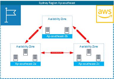 Azure vs AWS  IaaS Resilience - SmiKar Software
