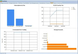 Cloud Storage Manager Charts Tab